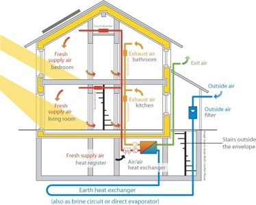 Passive house construction what it is and why you may be image credit passive house institute us ccuart Images