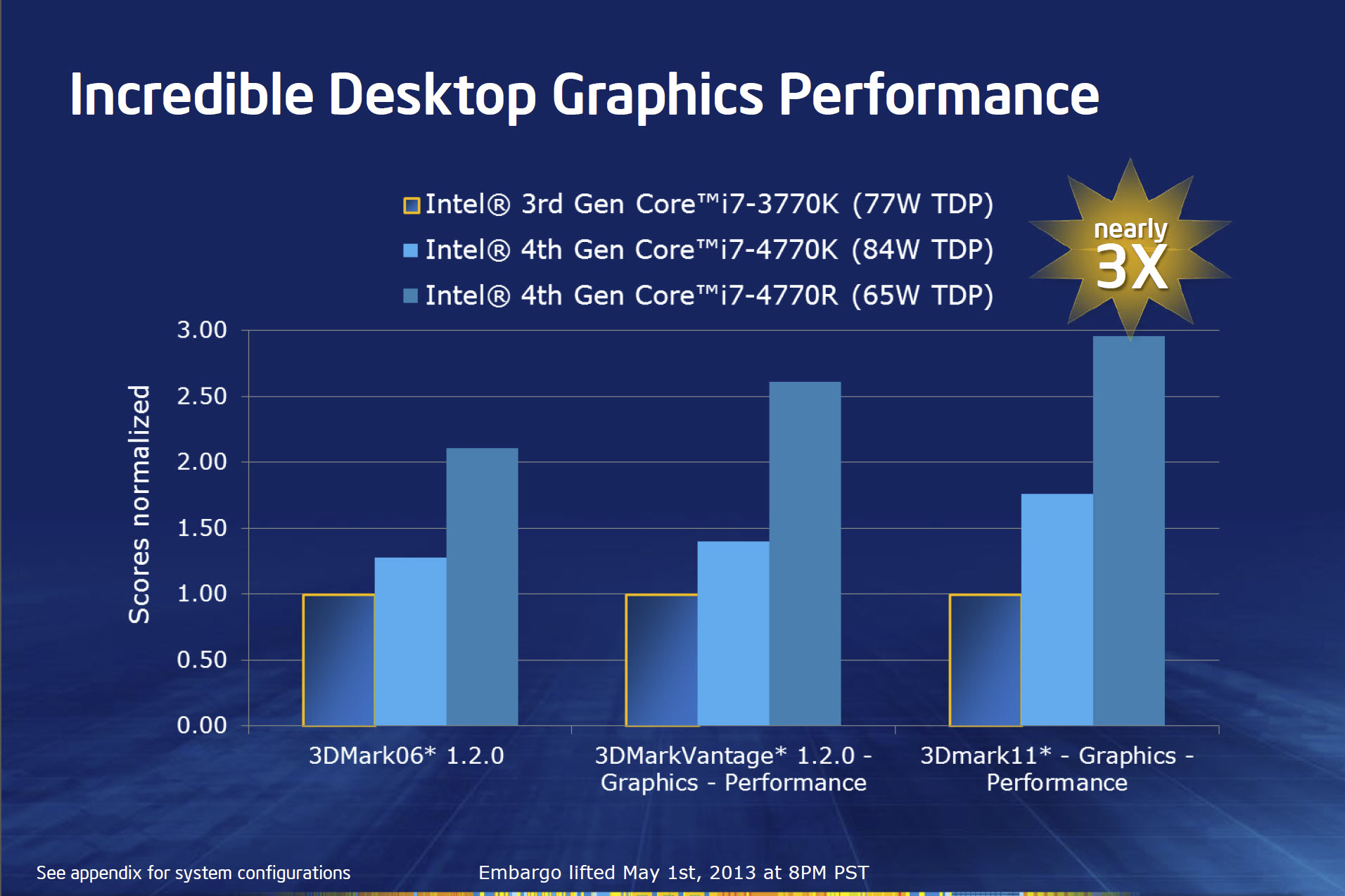 What Intel's Haswell Means for Desktop CPU Choices