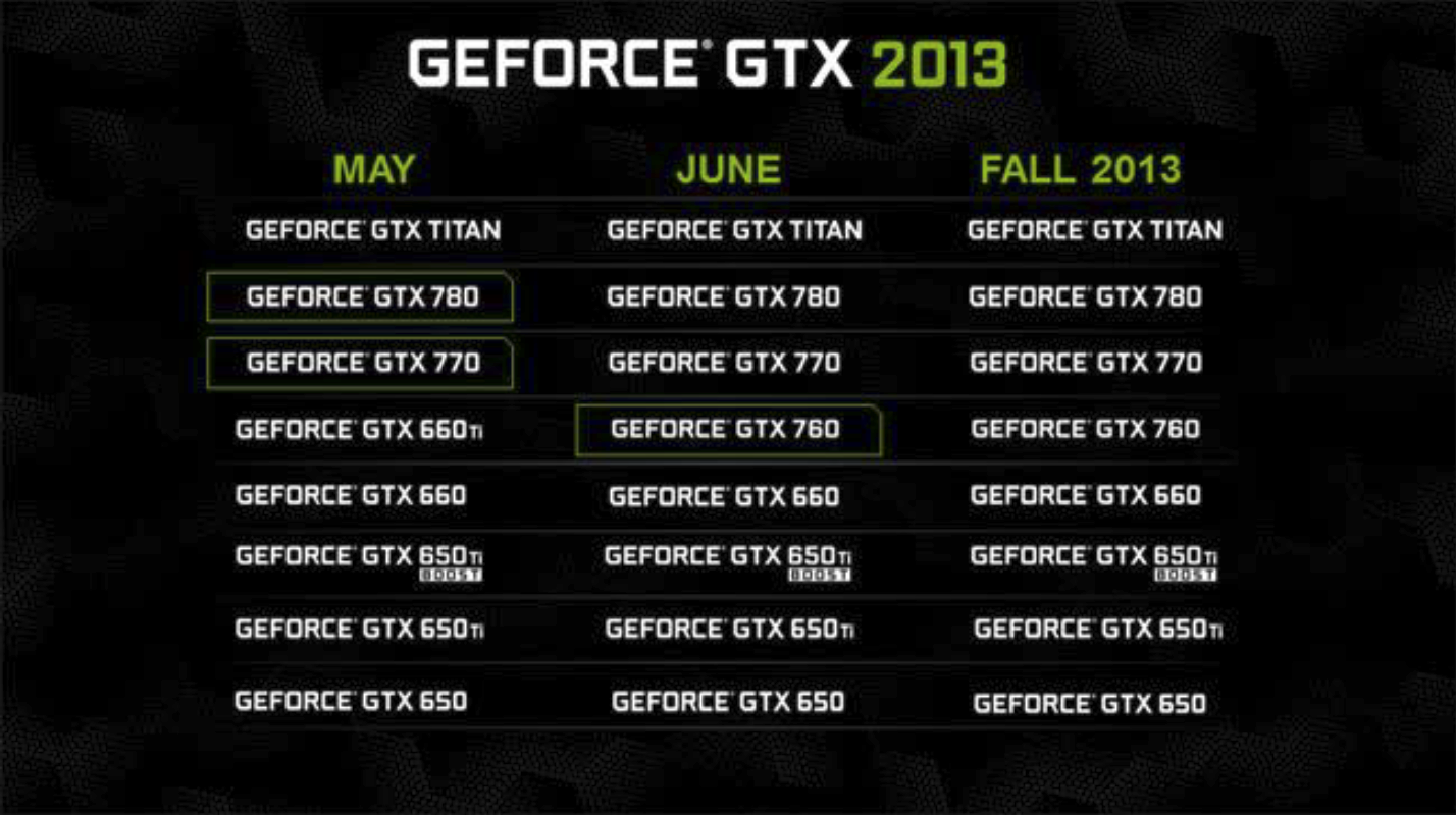 Tested Nvidia Geforce Gtx 760 Video Card Ti No 660 Going Forward The Will Fill Those Shoes