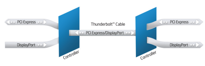 Theoretical vs  Actual Bandwidth: PCI Express and