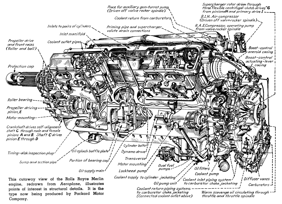 The Packard Merlin How Detroit Mass Produced Britains Hand Built Model Airplane Engine Diagram Powerhouse Tested
