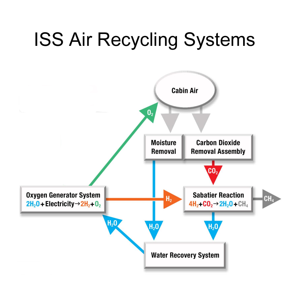 Dissecting the technology of the martian air tested this simple chart illustrates how the air and water recycling systems on the iss work in unison to squeeze the most out of every resource nvjuhfo Choice Image