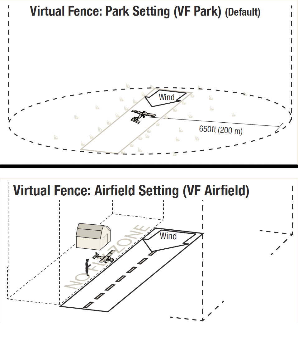 Testing Safe Plus Stabilization For Rc Aircraft Tested 2013 Polaris 200 Phoenix Wiring Diagram This Illustrates The Differences Between Virtual Fences Within