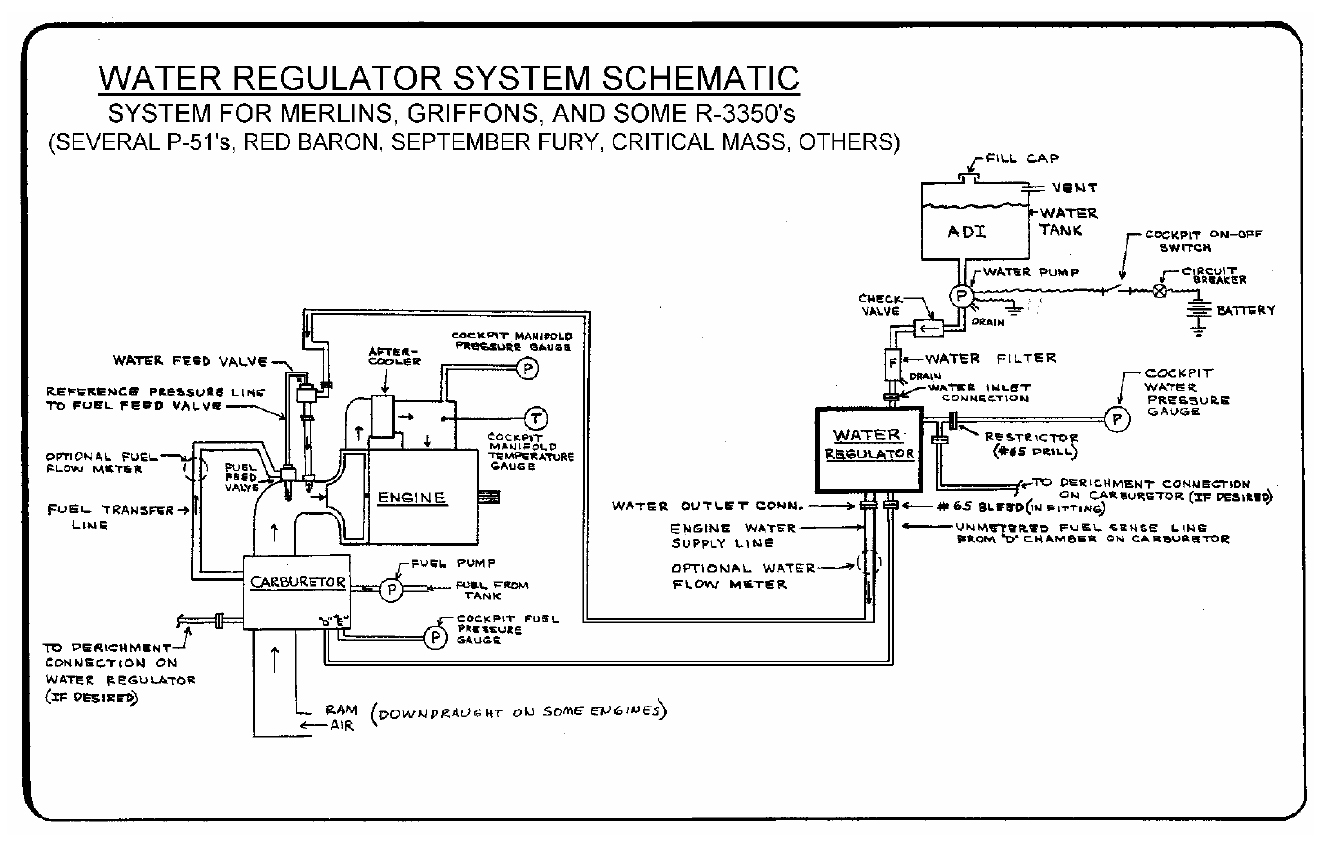 How Water Injection Cooling Enables Race Planes Tested General Engine Diagram This Hand Drawn Schematic Illustrates The Basic Layout Of Laws Systems Image Courtesy Pete Law And Dan Whitney