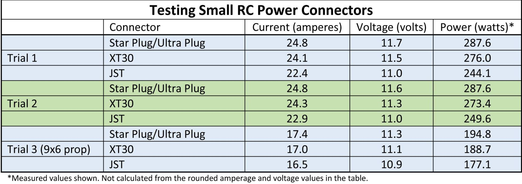 Testing Small Power Connectors for Hobby RC - Tested