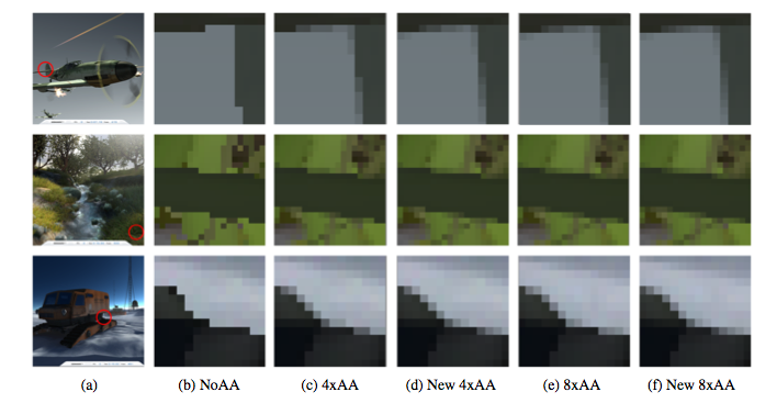 How To Choose the Right Anti-Aliasing Mode for Your GPU - Tested