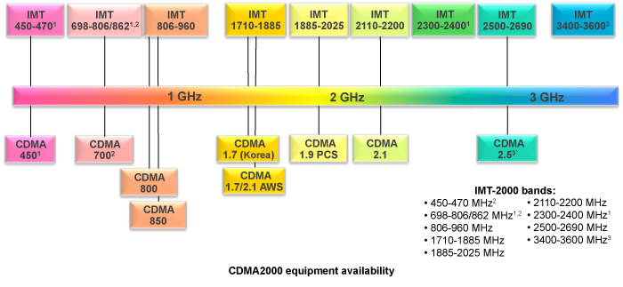 CDMA vs. GSM Examined: Which 3G Network is Superior? - Tested