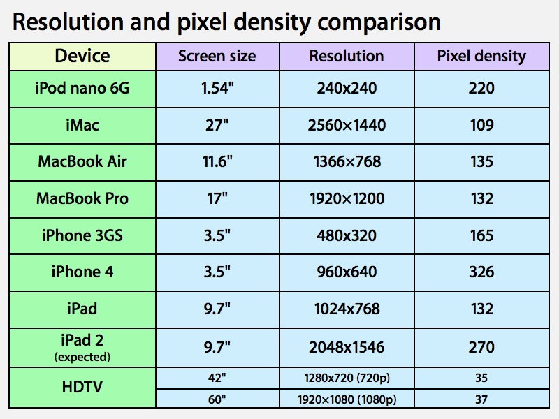 Does a 2048x1536 Pixel Display on the iPad 2 Make Sense? - Tested