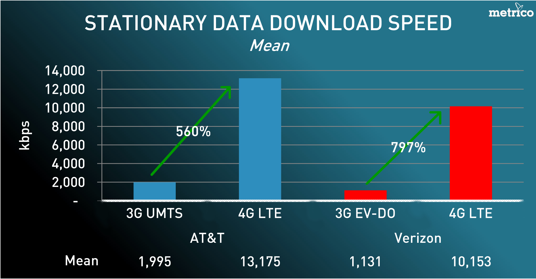 AT\u0026T 4G LTE Posts Higher Average Speeds than Verizon - Tested
